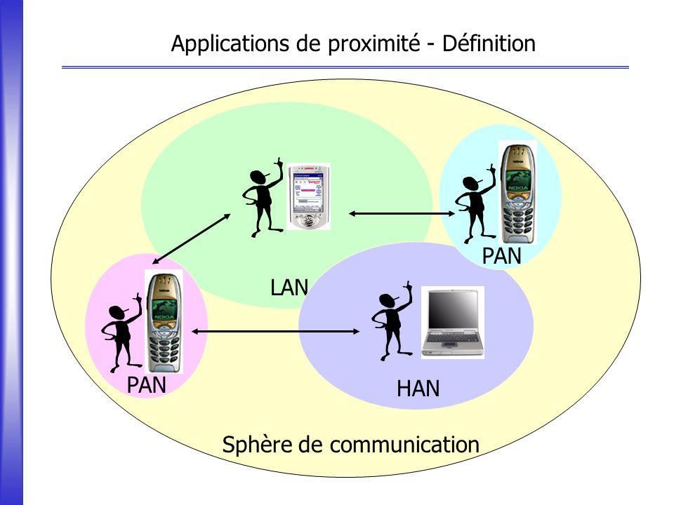 Cellule de chalandise (PAN) (LAN) Commerce Électronique de Proximité [CEP] Cellule de chalandise 1 4 3 Applications de proximité – Exemples Conférence Offres des vendeurs 2
