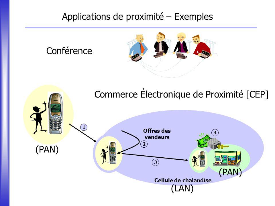 Cellule de chalandise (PAN) (LAN) Commerce Électronique de Proximité [CEP] Cellule de chalandise 1 4 3 Applications de proximité – Exemples Conférence