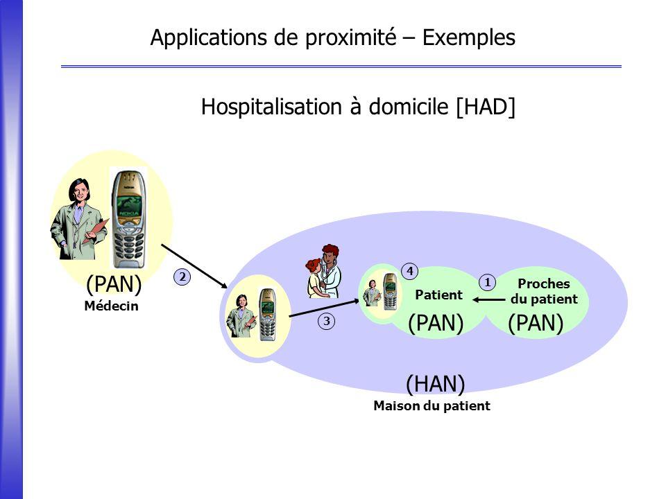 Maison du patient (HAN) (PAN) Patient Applications de proximité – Exemples Médecin (PAN) 2 Proches du patient 1 3 4 Hospitalisation à domicile [HAD]