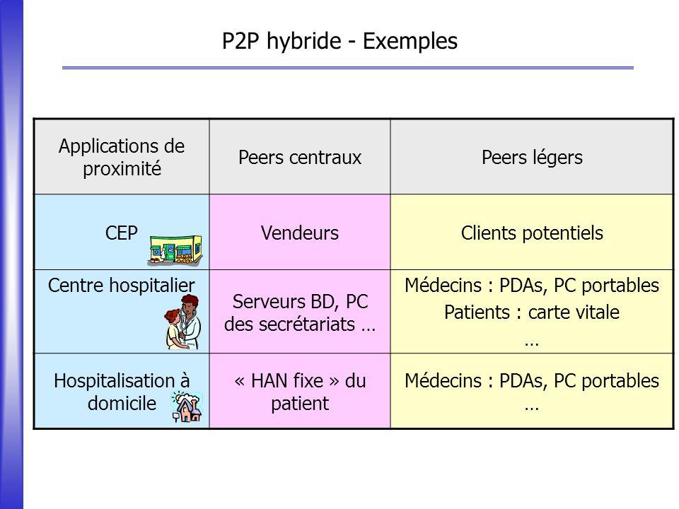 P2P hybride - Exemples Applications de proximité Peers centrauxPeers légers CEPVendeursClients potentiels Centre hospitalier Serveurs BD, PC des secré