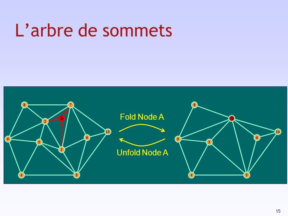 15 Larbre de sommets 3 1 2 9 87 10 54 6 A 9 8 54 6 A 3 Fold Node A Unfold Node A