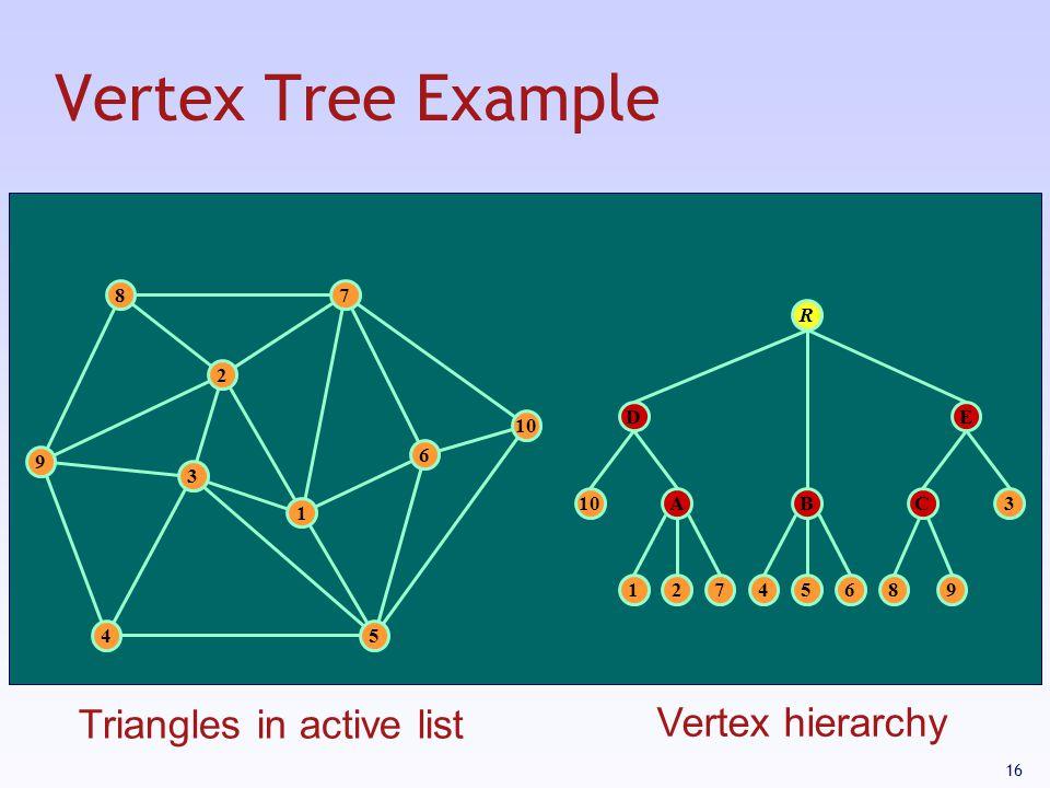16 Vertex Tree Example 1 3 2 9 87 10 54 6 12745689 ABC D 3 E R Triangles in active list Vertex hierarchy