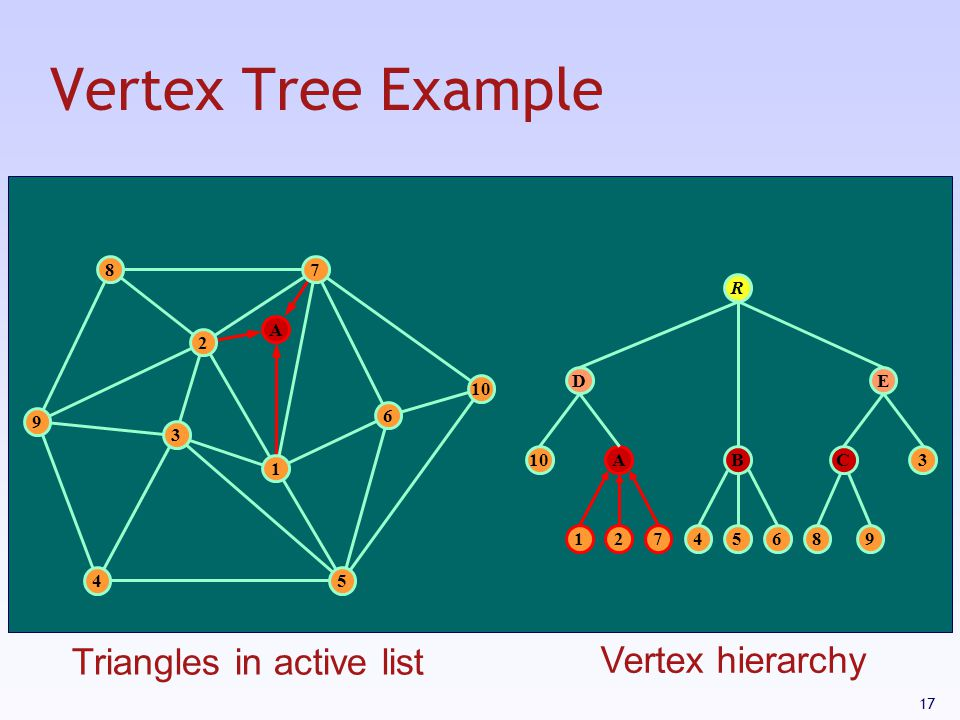 17 Vertex Tree Example 3 1 2 9 87 10 54 6 12745689 ABC D 3 E R A Triangles in active list Vertex hierarchy