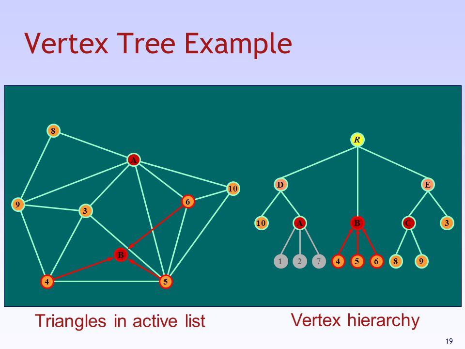 19 Vertex Tree Example 9 8 10 54 6 12745689 BC D 3 E R A 3 B A Triangles in active list Vertex hierarchy