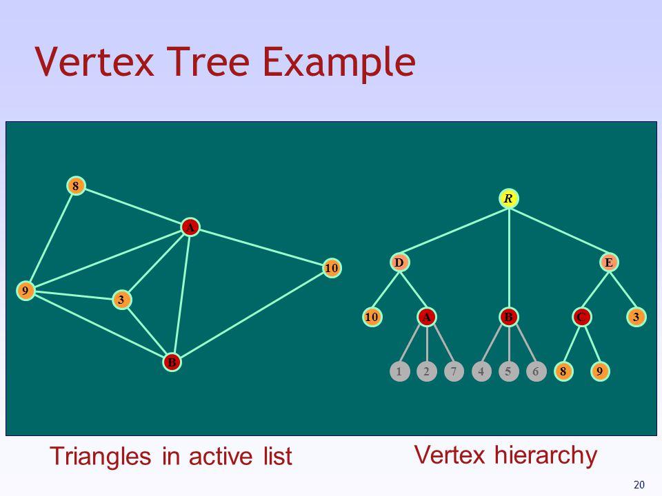 20 Vertex Tree Example 10 12745689 C D 3 E R A 3 B 8 9 AB Triangles in active list Vertex hierarchy