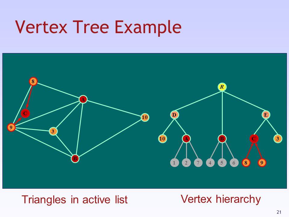 21 Vertex Tree Example 10 12745689 C D 3 E R A 3 B C 8 9 AB Triangles in active list Vertex hierarchy