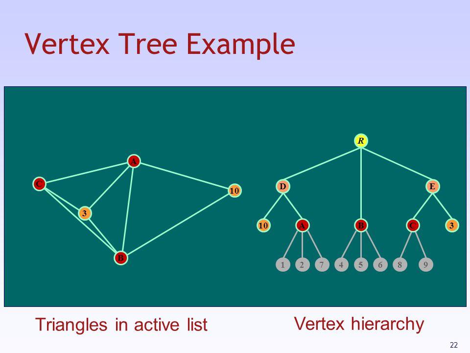 22 Vertex Tree Example 10 12745689 D 3 E R A 3 B C ABC Triangles in active list Vertex hierarchy