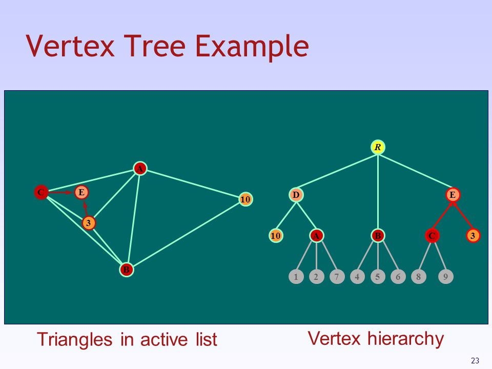 23 Vertex Tree Example E 10 12745689 D 3 R A 3 B C E ABC Triangles in active list Vertex hierarchy