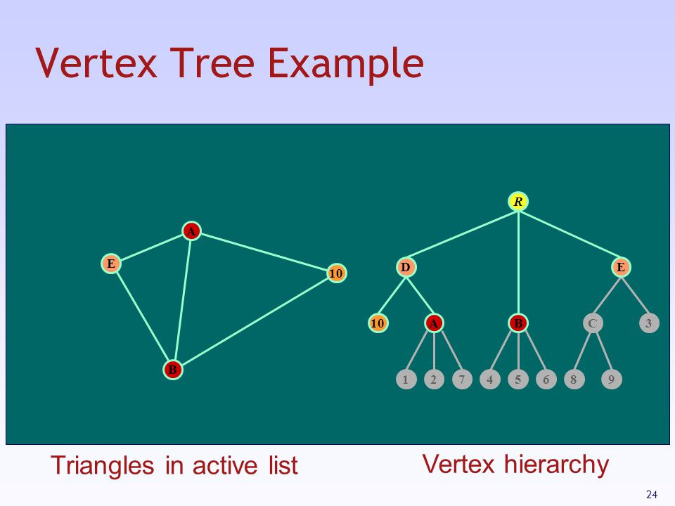 24 Vertex Tree Example 10 12745689 C D 3 R A B E AB E Triangles in active list Vertex hierarchy