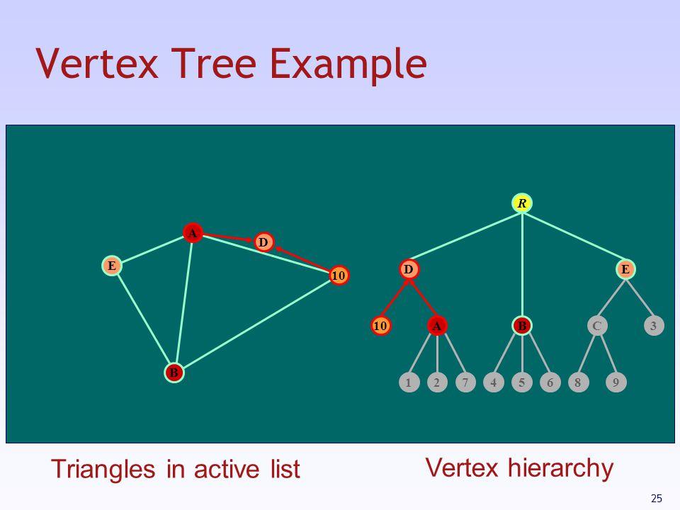 25 Vertex Tree Example 12745689 C103 R B E D A AB DE Triangles in active list Vertex hierarchy