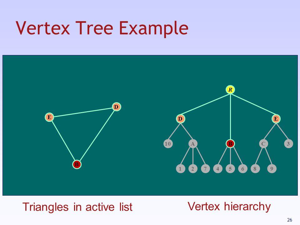 26 Vertex Tree Example 12745689 AC103 R B E D B DE Triangles in active list Vertex hierarchy