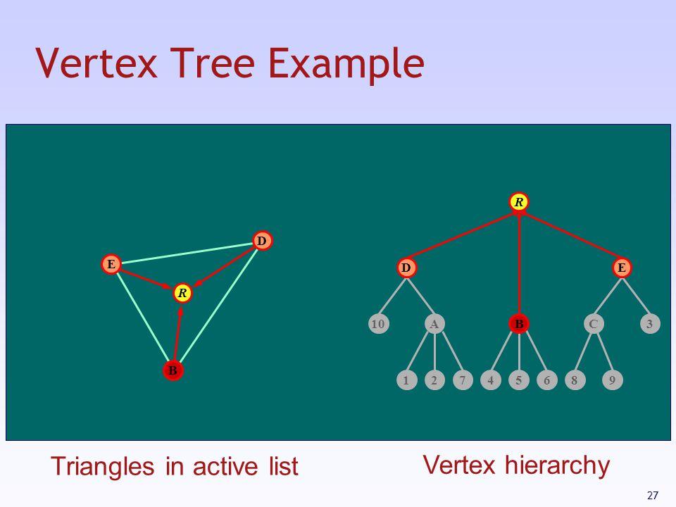 27 Vertex Tree Example 12745689 AC103 R R B E D B DE Triangles in active list Vertex hierarchy