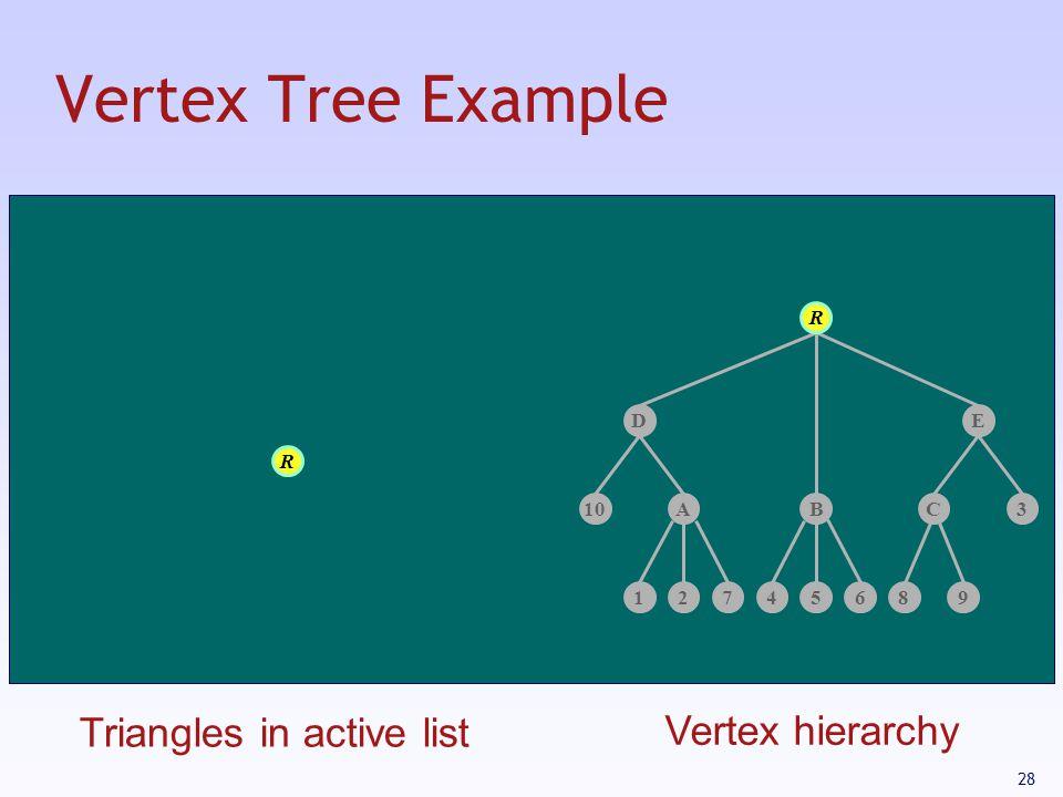 28 Vertex Tree Example 12745689 ABC10 D 3 E R R Triangles in active list Vertex hierarchy