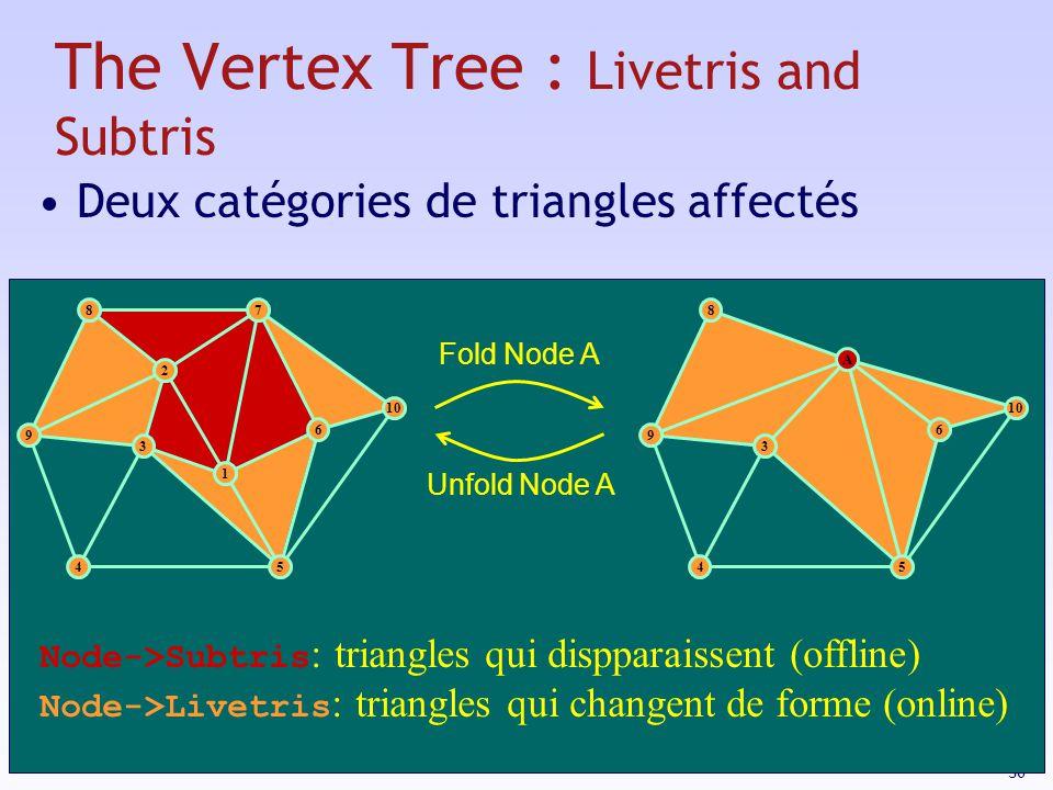30 The Vertex Tree : Livetris and Subtris 3 1 2 9 87 10 54 6 9 8 54 6 A 3 Fold Node A Unfold Node A Node->Subtris : triangles qui dispparaissent (offline) Node->Livetris : triangles qui changent de forme (online) Deux catégories de triangles affectés