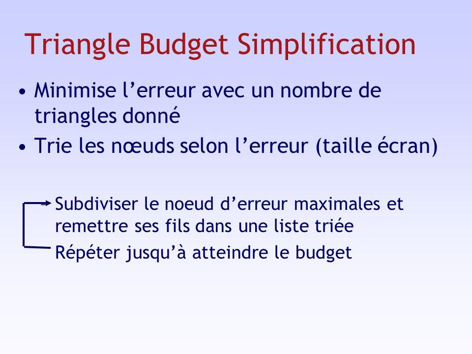 Triangle Budget Simplification Minimise lerreur avec un nombre de triangles donné Trie les nœuds selon lerreur (taille écran) –Subdiviser le noeud derreur maximales et remettre ses fils dans une liste triée Répéter jusquà atteindre le budget