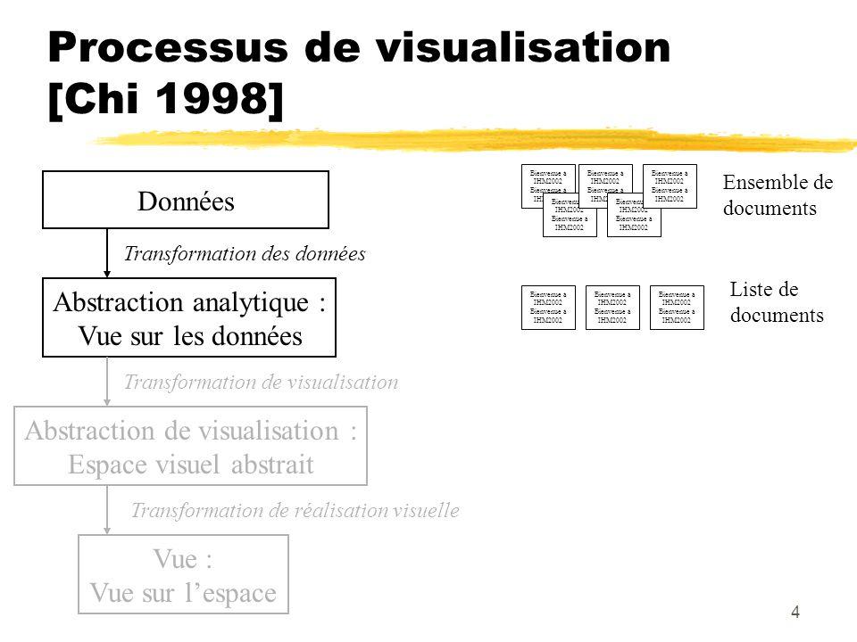 4 Processus de visualisation [Chi 1998] Données Bienvenue à IHM2002 Ensemble de documents Abstraction analytique : Vue sur les données Transformation des données Liste de documents Bienvenue à IHM2002 Abstraction de visualisation : Espace visuel abstrait Transformation de visualisation Vue : Vue sur lespace Transformation de réalisation visuelle