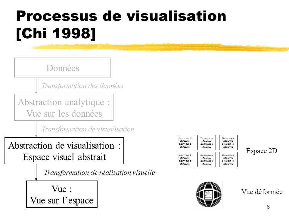 5 Processus de visualisation [Chi 1998] Données Abstraction analytique : Vue sur les données Transformation des données Liste de documents Bienvenue à IHM2002 Abstraction de visualisation : Espace visuel abstrait Transformation de visualisation Espace 2D Bienvenue à IHM2002 Vue : Vue sur lespace Transformation de réalisation visuelle