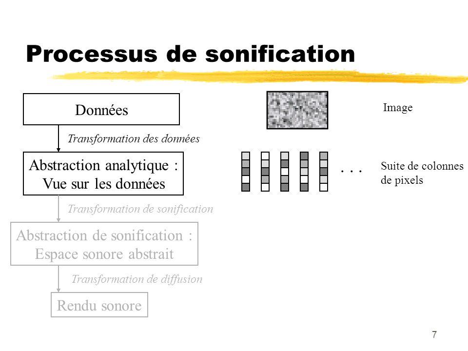 7 Processus de sonification Données Image Abstraction analytique : Vue sur les données Transformation des données Suite de colonnes de pixels Rendu sonore Transformation de diffusion Transformation de sonification Abstraction de sonification : Espace sonore abstrait...