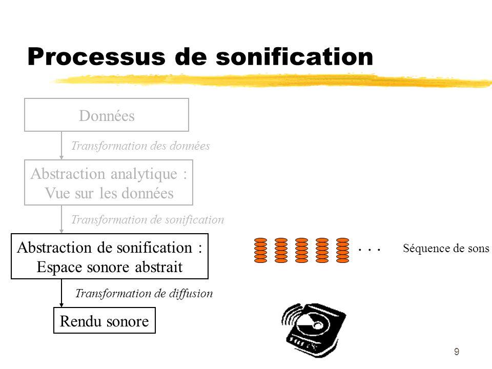 9 Processus de sonification Données Abstraction analytique : Vue sur les données Transformation des données Rendu sonore Transformation de diffusion Transformation de sonification Abstraction de sonification : Espace sonore abstrait Séquence de sons...