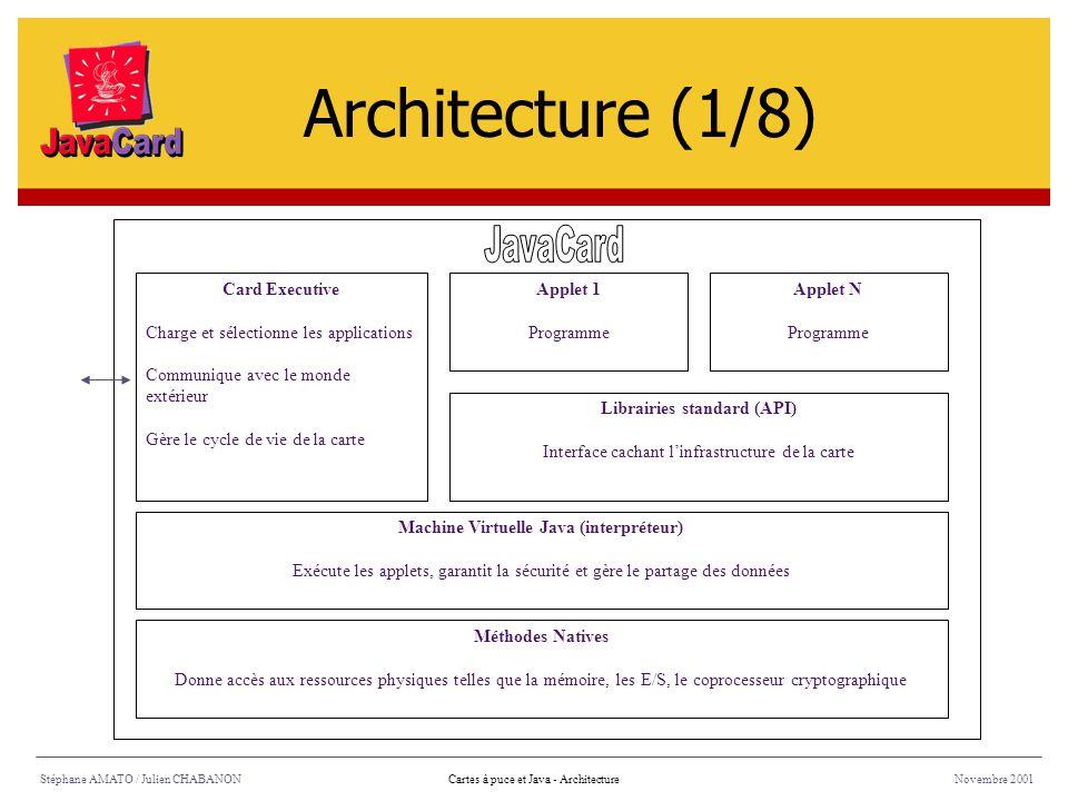 Stéphane AMATO / Julien CHABANONNovembre 2001Cartes à puce et Java - Architecture Méthodes Natives Donne accès aux ressources physiques telles que la