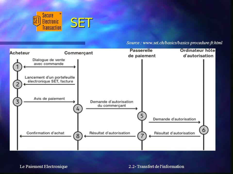 Le Paiement Electronique2.2- Transfert de l'information SET Source : www.set.ch/basics/basics-procedure-fr.html