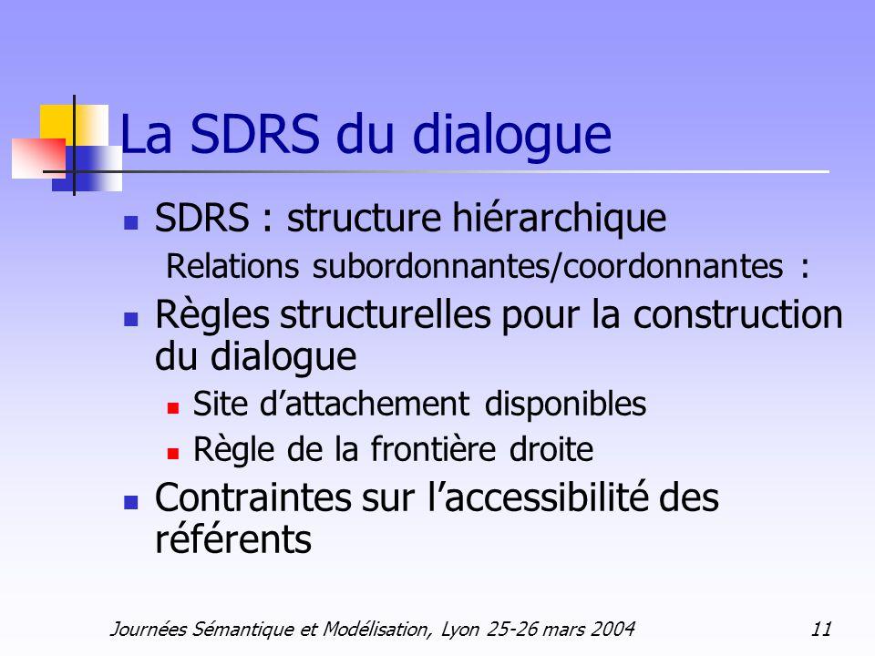 Journées Sémantique et Modélisation, Lyon 25-26 mars 2004 11 La SDRS du dialogue SDRS : structure hiérarchique Relations subordonnantes/coordonnantes