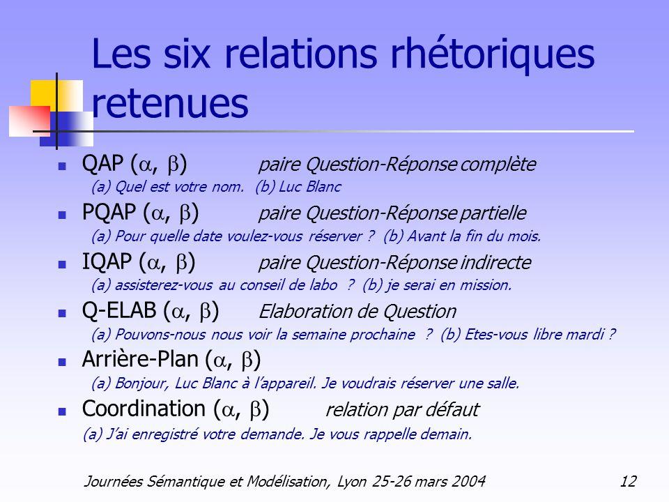 Journées Sémantique et Modélisation, Lyon 25-26 mars 2004 12 Les six relations rhétoriques retenues QAP (, ) paire Question-Réponse complète (a) Quel
