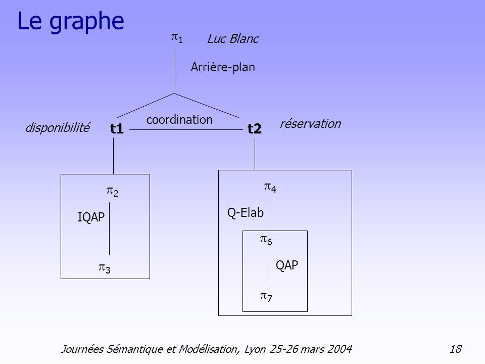Le graphe Arrière-plan t1 Luc Blanc t2 2 3 IQAP Q-Elab 4 6 7 réservation coordination 1 disponibilité QAP Journées Sémantique et Modélisation, Lyon 25
