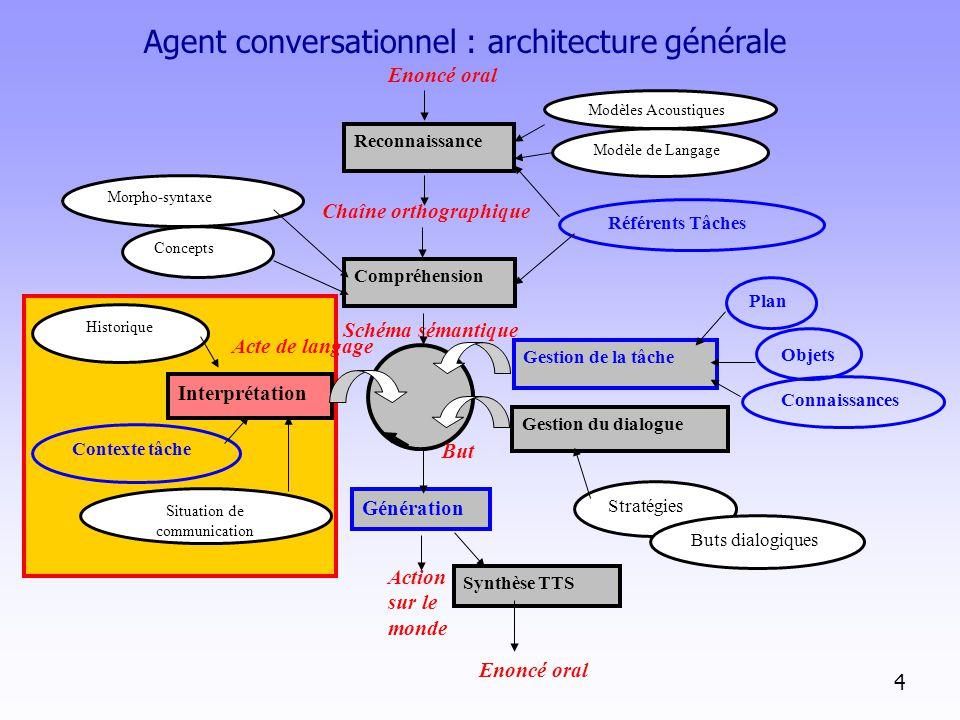 Historique Compréhension Chaîne orthographique Gestion de la tâche Interprétation Gestion du dialogue Génération Action sur le monde Acte de langage S