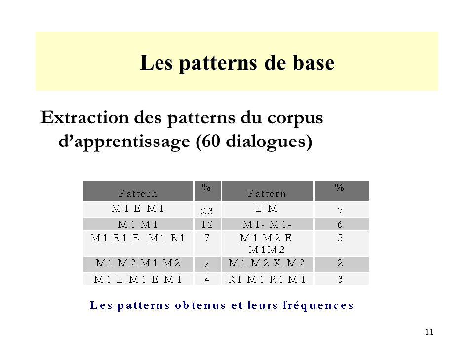 11 Les patterns de base Extraction des patterns du corpus dapprentissage (60 dialogues)