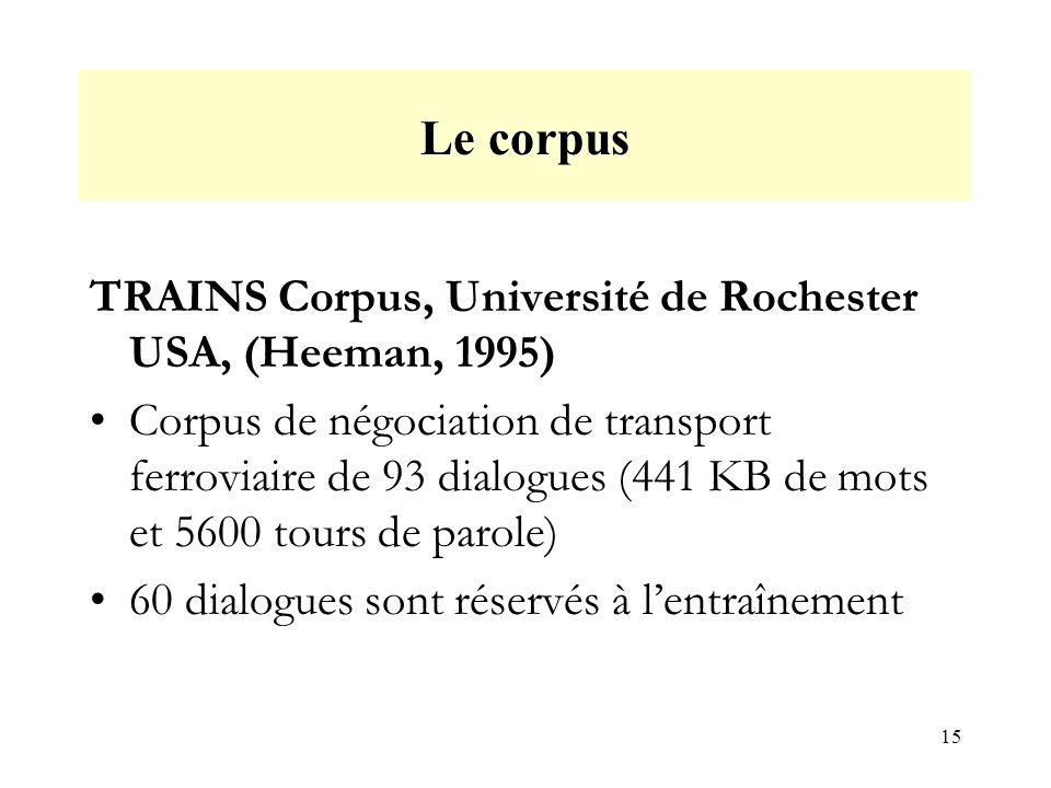 15 Le corpus TRAINS Corpus, Université de Rochester USA, (Heeman, 1995) Corpus de négociation de transport ferroviaire de 93 dialogues (441 KB de mots et 5600 tours de parole) 60 dialogues sont réservés à lentraînement
