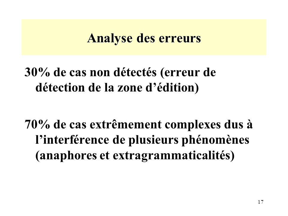 17 Analyse des erreurs 30% de cas non détectés (erreur de détection de la zone dédition) 70% de cas extrêmement complexes dus à linterférence de plusieurs phénomènes (anaphores et extragrammaticalités)