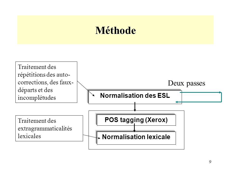 9 Méthode Normalisation lexicale POS tagging (Xerox) Normalisation des ESL Deux passes Traitement des répétitions des auto- corrections, des faux- départs et des incomplétudes Traitement des extragrammaticalités lexicales