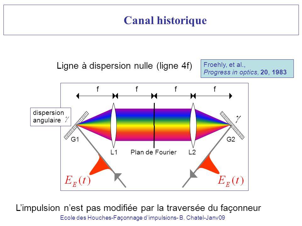 Ecole des Houches-Façonnage dimpulsions- B. Chatel-Janv09 ffff L1L2Plan de Fourier G1G2 Froehly, et al., Progress in optics, 20, 1983 Canal historique
