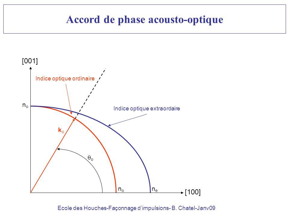 Ecole des Houches-Façonnage dimpulsions- B. Chatel-Janv09 Accord de phase acousto-optique Indice optique ordinaire Indice optique extraordaire [100] [