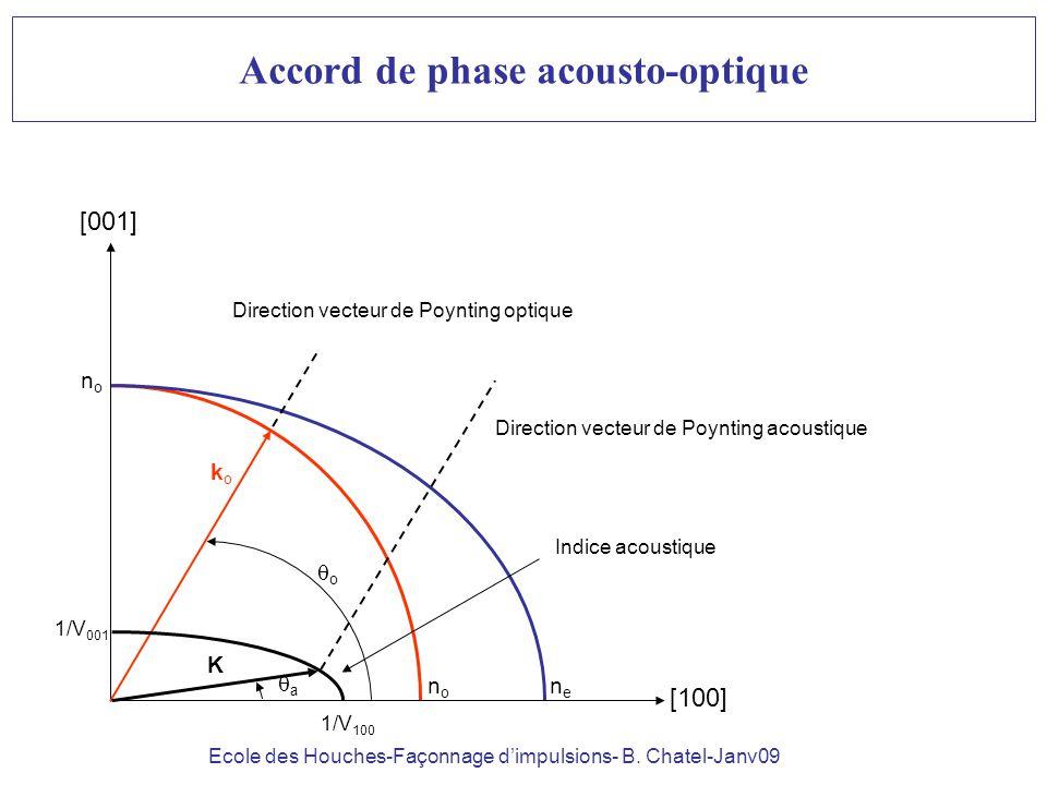 Ecole des Houches-Façonnage dimpulsions- B. Chatel-Janv09 Accord de phase acousto-optique Indice acoustique [100] [001] nono nono nene koko K o 1/V 00