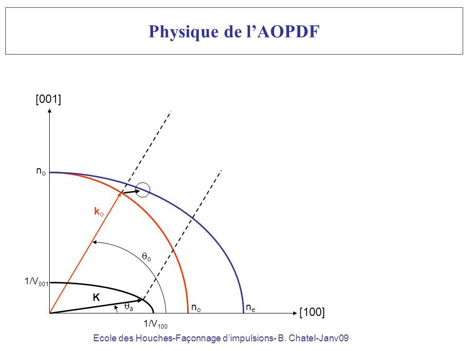 Ecole des Houches-Façonnage dimpulsions- B. Chatel-Janv09 Physique de lAOPDF [100] [001] nono nono nene koko K o 1/V 001 1/V 100 a