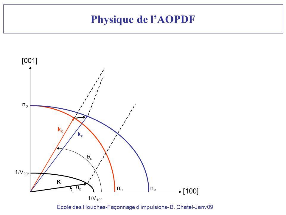 Ecole des Houches-Façonnage dimpulsions- B. Chatel-Janv09 Physique de lAOPDF [100] [001] nono nono nene koko kdkd K o 1/V 001 1/V 100 a