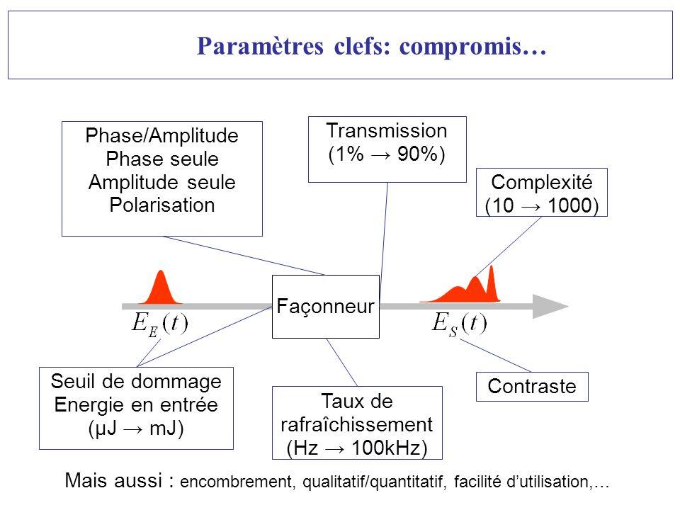 Ecole des Houches-Façonnage dimpulsions- B. Chatel-Janv09 Seuil de dommage Energie en entrée (µJ mJ) Paramètres clefs: compromis… Taux de rafraîchisse