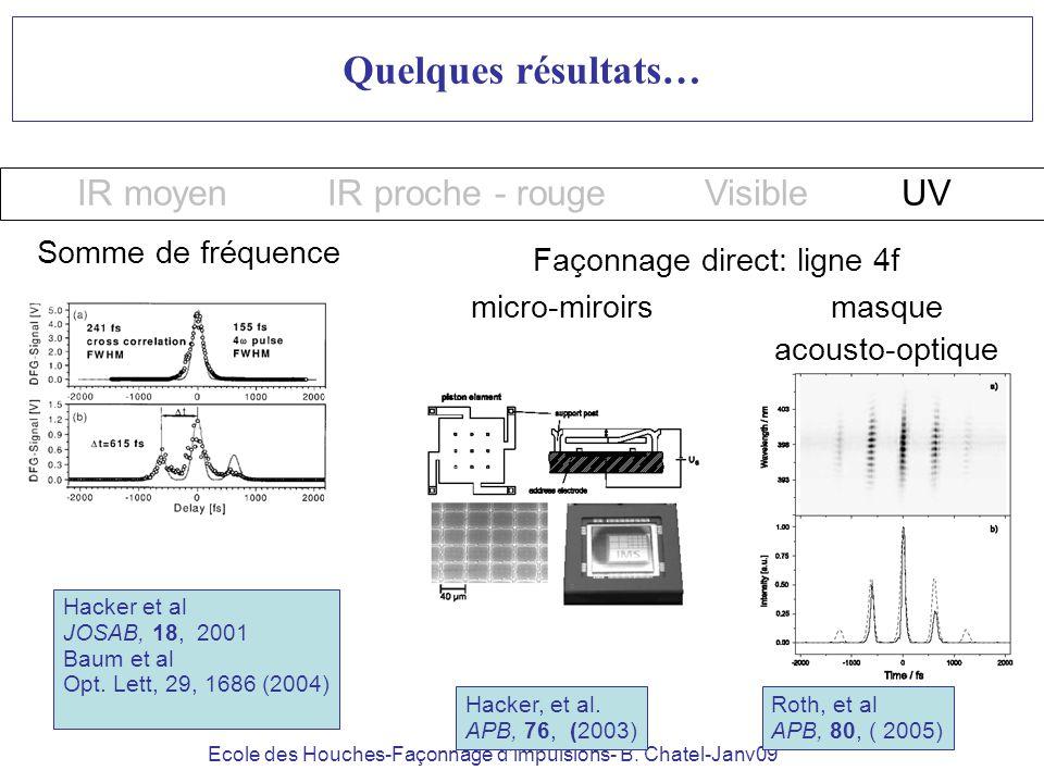 Ecole des Houches-Façonnage dimpulsions- B. Chatel-Janv09 Quelques résultats… IR moyenIR proche - rougeVisibleUV Façonnage direct: ligne 4f Somme de f