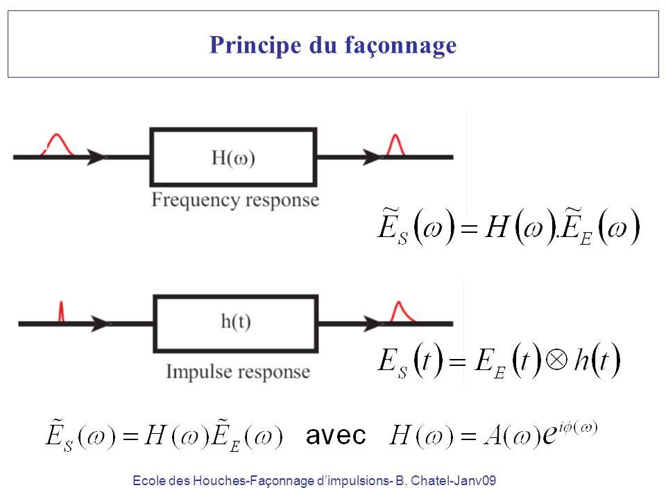 Ecole des Houches-Façonnage dimpulsions- B. Chatel-Janv09 Principe du façonnage