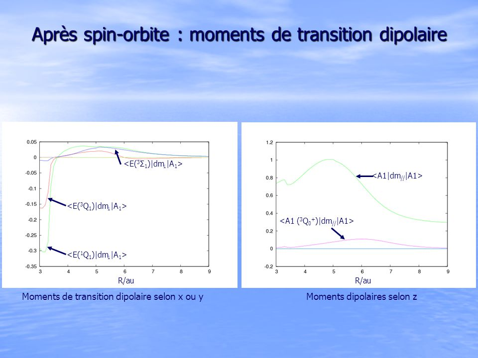 Après spin-orbite : moments de transition dipolaire Moments de transition dipolaire selon x ou yMoments dipolaires selon z R/au