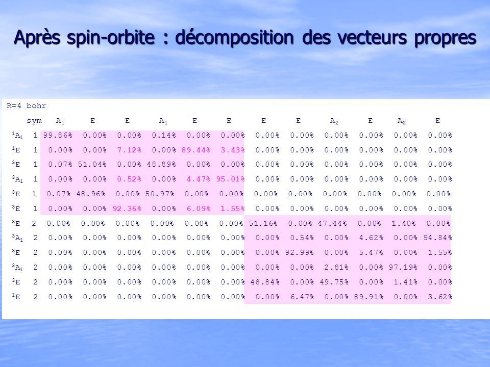 Après spin-orbite : décomposition des vecteurs propres R=4 bohr sym A 1 E E A 1 E E E E A 2 E A 2 E 1 A 1 1 99.86% 0.00% 0.00% 0.14% 0.00% 0.00% 0.00% 0.00% 0.00% 0.00% 0.00% 0.00% 1 E 1 1 0.00% 0.00% 7.12% 0.00% 89.44% 3.43% 0.00% 0.00% 0.00% 0.00% 0.00% 0.00% 3 E 1 1 0.07% 51.04% 0.00% 48.89% 0.00% 0.00% 0.00% 0.00% 0.00% 0.00% 0.00% 0.00% 3 A 1 1 0.00% 0.00% 0.52% 0.00% 4.47% 95.01% 0.00% 0.00% 0.00% 0.00% 0.00% 0.00% 3 E 1 1 0.07% 48.96% 0.00% 50.97% 0.00% 0.00% 0.00% 0.00% 0.00% 0.00% 0.00% 0.00% 3 E 1 1 0.00% 0.00% 92.36% 0.00% 6.09% 1.55% 0.00% 0.00% 0.00% 0.00% 0.00% 0.00% 3 E 1 2 0.00% 0.00% 0.00% 0.00% 0.00% 0.00% 51.16% 0.00% 47.44% 0.00% 1.40% 0.00% 3 A 1 2 0.00% 0.00% 0.00% 0.00% 0.00% 0.00% 0.00% 0.54% 0.00% 4.62% 0.00% 94.84% 3 E 1 2 0.00% 0.00% 0.00% 0.00% 0.00% 0.00% 0.00% 92.99% 0.00% 5.47% 0.00% 1.55% 3 A 1 2 0.00% 0.00% 0.00% 0.00% 0.00% 0.00% 0.00% 0.00% 2.81% 0.00% 97.19% 0.00% 3 E 1 2 0.00% 0.00% 0.00% 0.00% 0.00% 0.00% 48.84% 0.00% 49.75% 0.00% 1.41% 0.00% 1 E 1 2 0.00% 0.00% 0.00% 0.00% 0.00% 0.00% 0.00% 6.47% 0.00% 89.91% 0.00% 3.62%