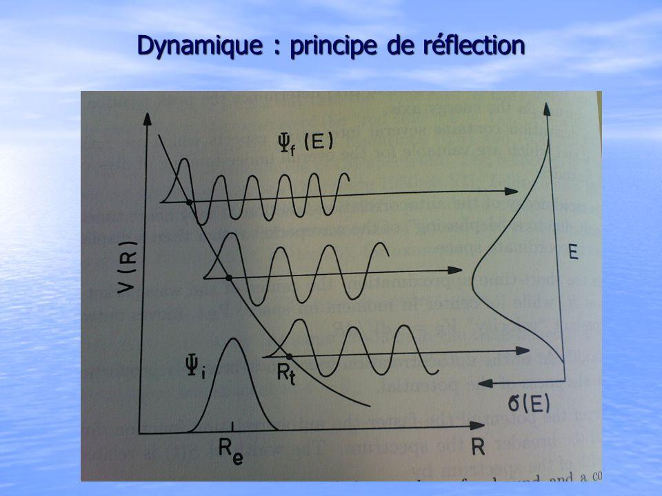 Dynamique : principe de réflection