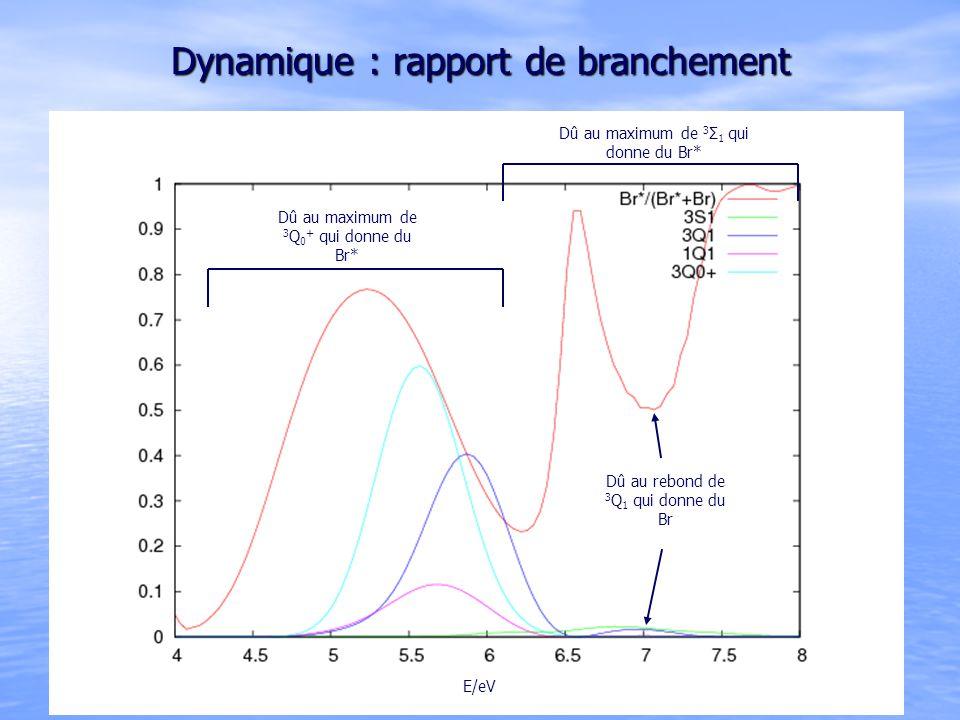 Dynamique : rapport de branchement Dû au maximum de 3 Q 0 + qui donne du Br* Dû au maximum de 3 Σ 1 qui donne du Br* Dû au rebond de 3 Q 1 qui donne du Br E/eV