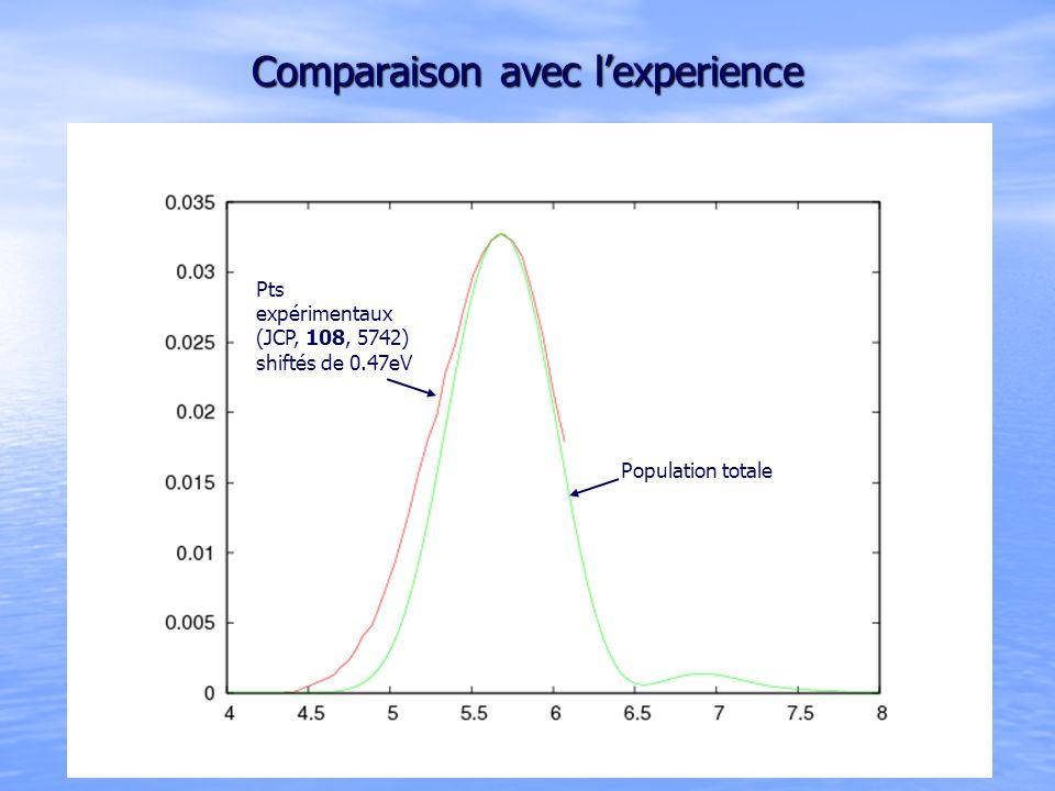 Comparaison avec lexperience Pts expérimentaux (JCP, 108, 5742) shiftés de 0.47eV Population totale