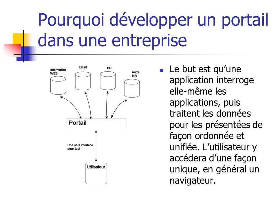Pourquoi développer un portail dans une entreprise Le but est quune application interroge elle-même les applications, puis traitent les données pour les présentées de façon ordonnée et unifiée.