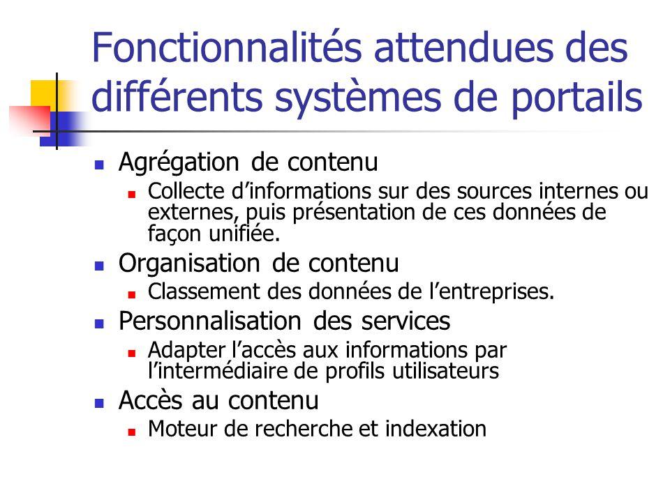 Fonctionnalités attendues des différents systèmes de portails Agrégation de contenu Collecte dinformations sur des sources internes ou externes, puis présentation de ces données de façon unifiée.