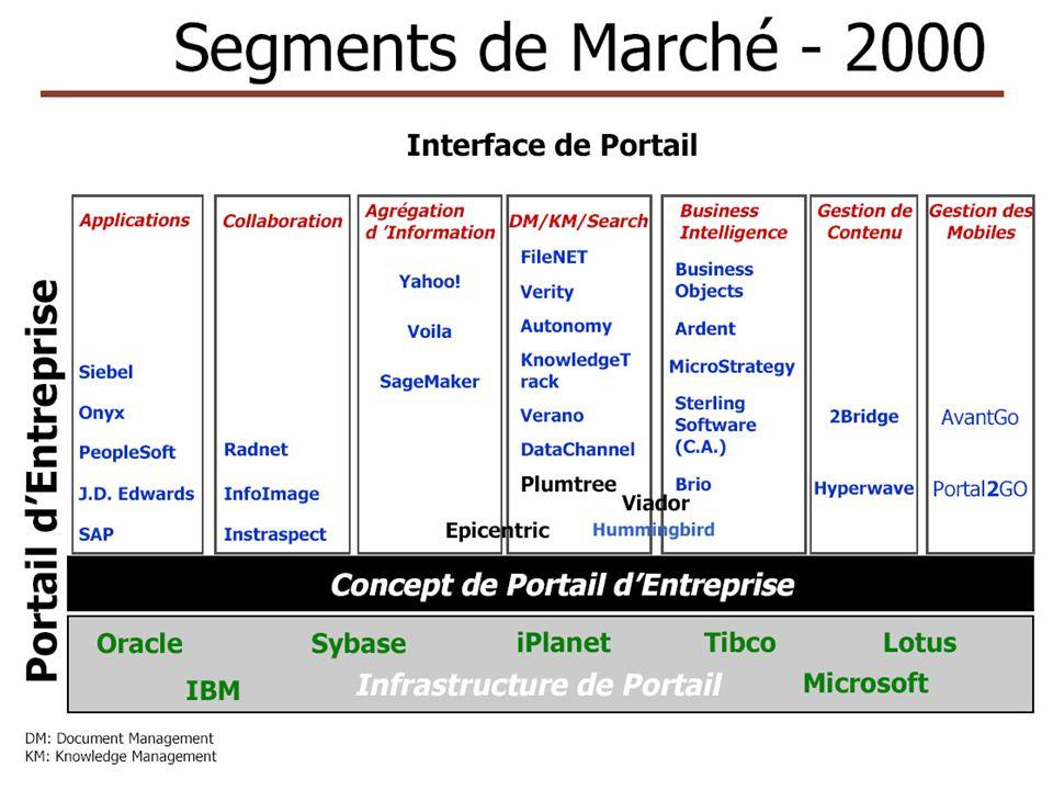 Panorama des produits du marché