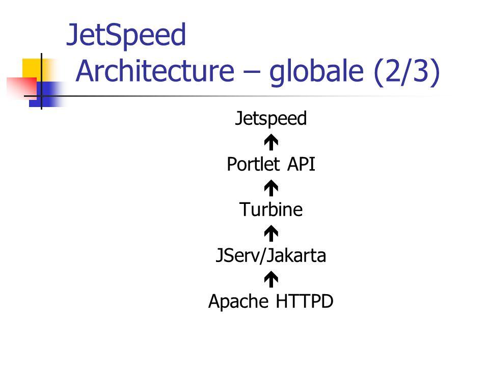 JetSpeed Architecture – globale (2/3) Jetspeed Portlet API Turbine JServ/Jakarta Apache HTTPD